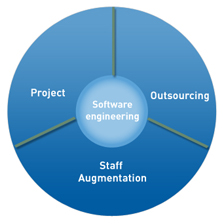 Outsourced application development process
