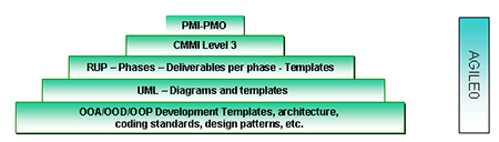 Application development methodology